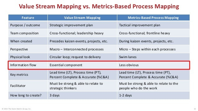 Current State Value Stream Map Outpatient Imaging