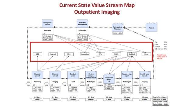 34 Value Stream Maps Help Visualize Problems