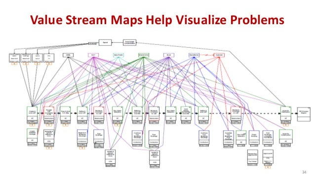 Value Stream Mapping vs. Metrics-Based Process Mapping © 2015 The Karen Martin Group, Inc. 35 Feature Value Stream Mapping...