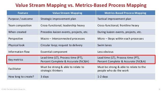 VSM & MBPM: Same Metrics 36 Barriers to flow # people PT LT%C&A