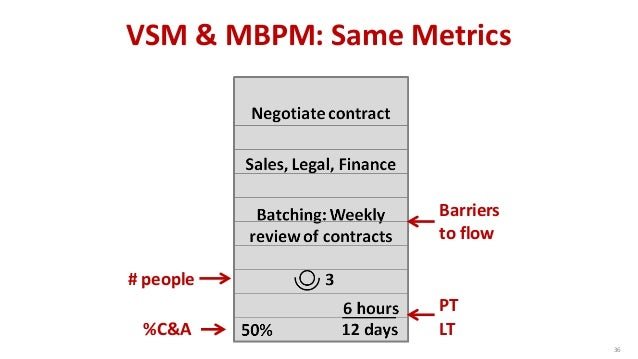 Value Stream Mapping vs. Metrics-Based Process Mapping © 2015 The Karen Martin Group, Inc. 37 Feature Value Stream Mapping...