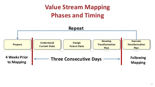 Prepare Understand Current State Design Future State Develop Transformation Plan or Execute Execute Transformation Plan 1-...