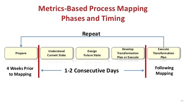 mapping tips - How To Develop A Process Map