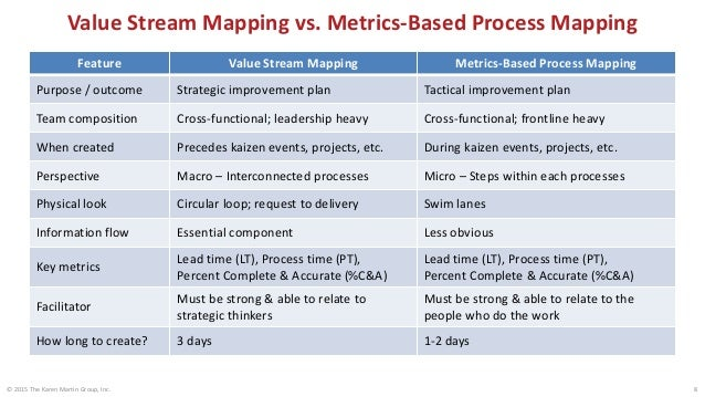 Value Stream Mapping vs. Metrics-Based Process Mapping © 2015 The Karen Martin Group, Inc. 9 Feature Value Stream Mapping ...