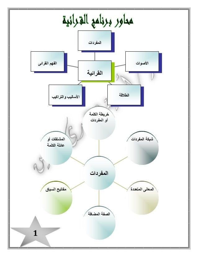 بوكلت اللغة العربية للصف الثالث الابتدائى بالمراجعة وتدريبات القرائية الترم الثانى2015 Slide 2