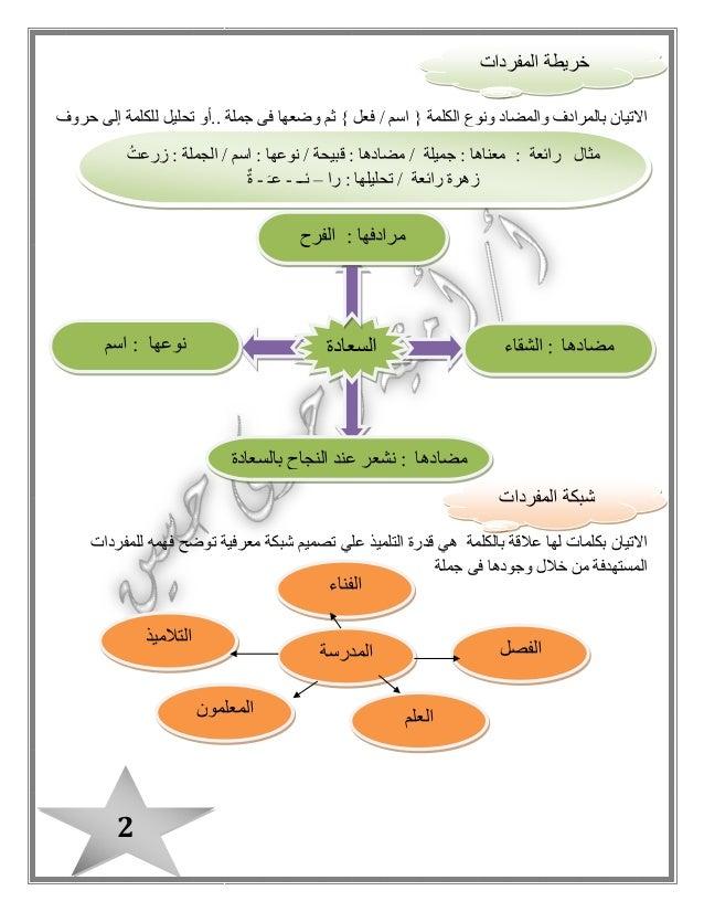 بوكلت اللغة العربية للصف الثالث الابتدائى بالمراجعة وتدريبات القرائية الترم الثانى2015 Slide 3