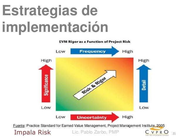 2015.03 Webinar implementacion Valor Ganado (Earned Value