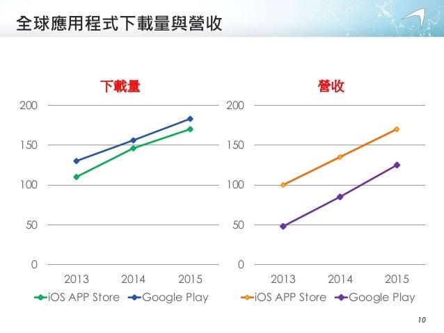 全球應用程式下載量與營收 0 50 100 150 200 2013 2014 2015 下載量 iOS APP Store Google Play 0 50 100 150 200 2013 2014 2015 營收 iOS APP Stor...