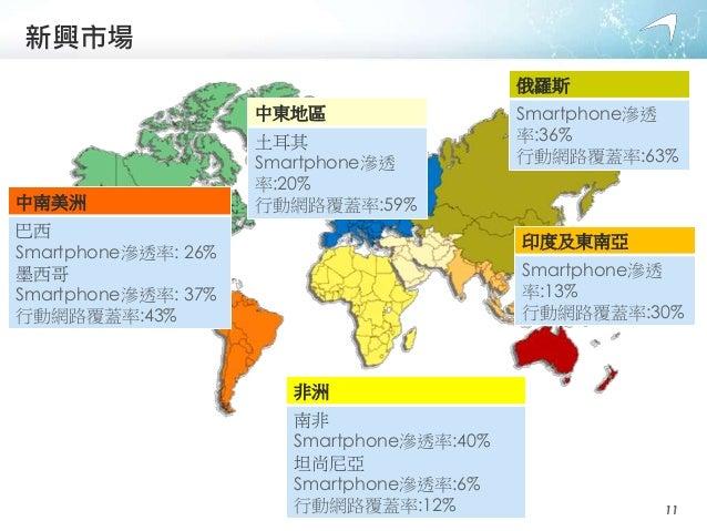 新興市場 中南美洲 巴西 Smartphone滲透率: 26% 墨西哥 Smartphone滲透率: 37% 行動網路覆蓋率:43% 印度及東南亞 Smartphone滲透 率:13% 行動網路覆蓋率:30% 非洲 南非 Smartphone滲...
