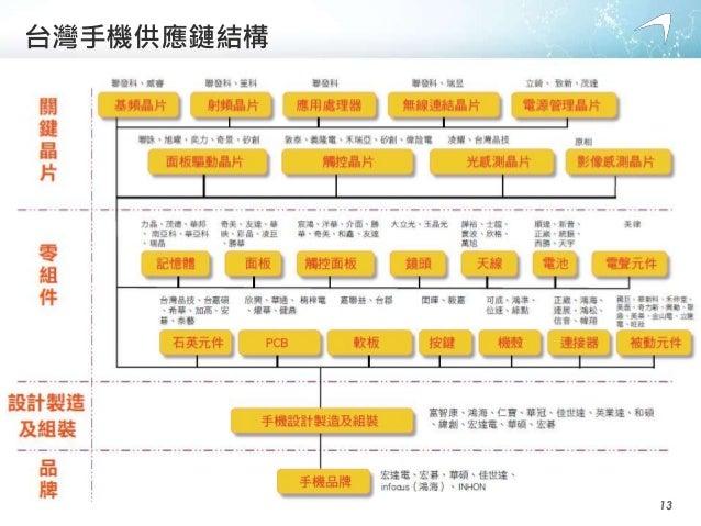 台灣手機供應鏈結構 13