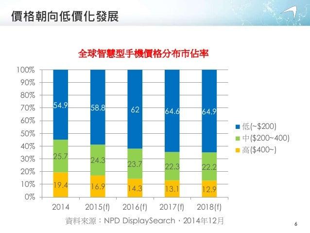價格朝向低價化發展 19.4 16.9 14.3 13.1 12.9 25.7 24.3 23.7 22.3 22.2 54.9 58.8 62 64.6 64.9 0% 10% 20% 30% 40% 50% 60% 70% 80% 90% ...