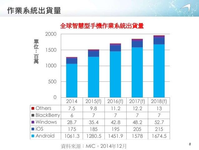 作業系統出貨量 2014 2015(f) 2016(f) 2017(f) 2018(f) Others 7.5 9.8 11.2 12.2 13 BlackBerry 6 7 7 7 7 Windows 28.7 35.4 42.8 48.2 ...