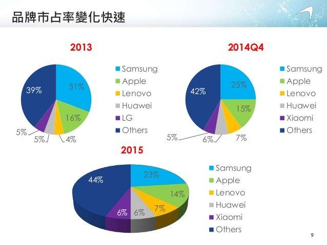 品牌市占率變化快速 31% 16% 4%5% 5% 39% 2013 Samsung Apple Lenovo Huawei LG Others 25% 15% 7%6%5% 42% 2014Q4 Samsung Apple Lenovo Hu...