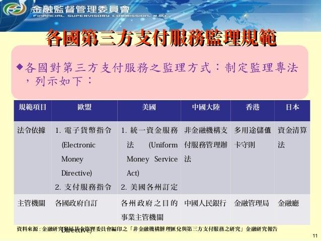 11 規範項目 歐盟 美國 中國大陸 香港 日本 法令依據 1. 電子貨幣指令 (Electronic Money Directive) 2. 支付服務指令 (Payment Service Directive) 1. 統一資金服務 法 (Un...