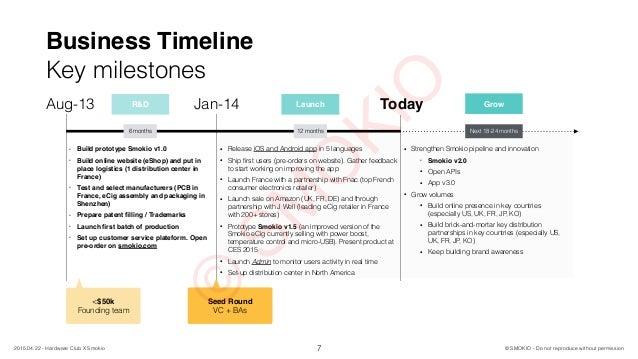 Business Timeline Key milestones 7 © SMOKIO - Do not reproduce without permission2015.04.22 - Hardware Club X Smokio Aug-1...