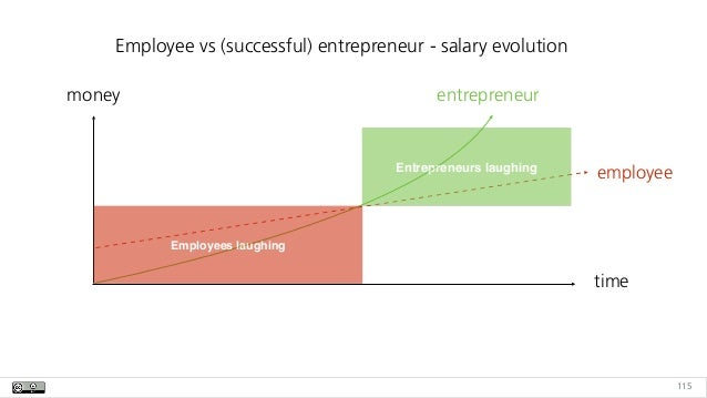 115 time money employee entrepreneur Employees laughing Entrepreneurs laughing Employee vs (successful) entrepreneur - sal...