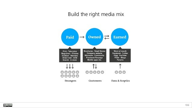 106 Build the right media mix