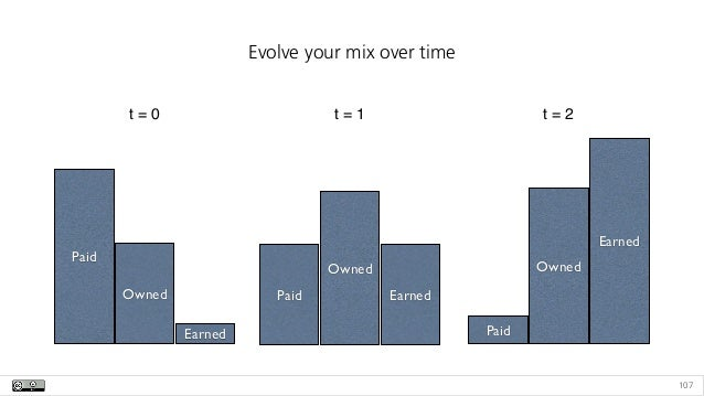 107 Evolve your mix over time Paid Owned Earned t = 0 Paid Owned Earned t = 1 Paid Owned Earned t = 2