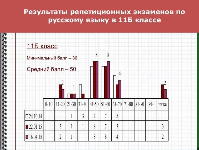 Результаты репетиционных экзаменов по русскому языку в 11Б классе 2 1 8 8 4 2 24.10.14 1 3 7 7 5 22.01.15 3 1 1 8 7 3 3 16...