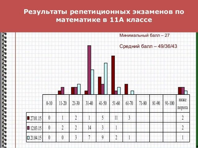 Результаты репетиционных экзаменов по математике в 11А классе 27.01.15 0 1 2 1 5 11 3 2 12.03.15 0 2 2 14 3 1 2 21.04.15 0...