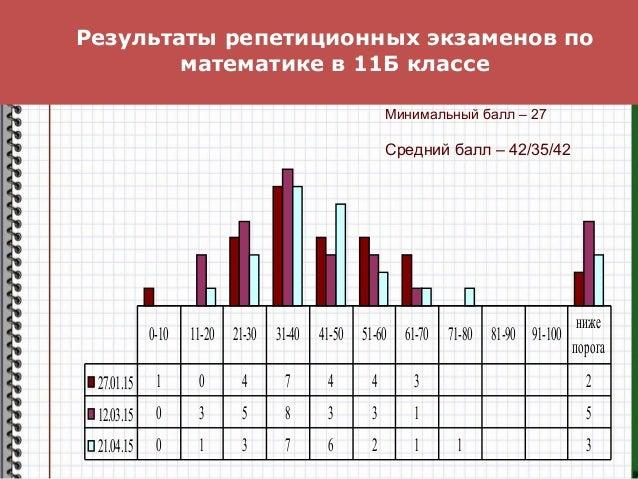 Результаты репетиционных экзаменов по математике в 11Б классе 27.01.15 1 0 4 7 4 4 3 2 12.03.15 0 3 5 8 3 3 1 5 21.04.15 0...