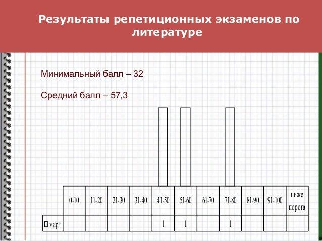 Результаты репетиционных экзаменов по литературе март 1 1 1 0-10 11-20 21-30 31-40 41-50 51-60 61-70 71-80 81-90 91-100 ни...