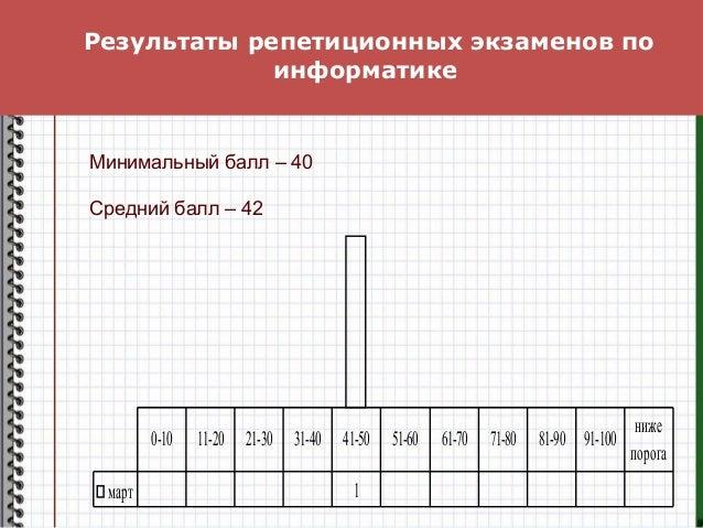 Результаты репетиционных экзаменов по информатике март 1 0-10 11-20 21-30 31-40 41-50 51-60 61-70 71-80 81-90 91-100 ниже ...