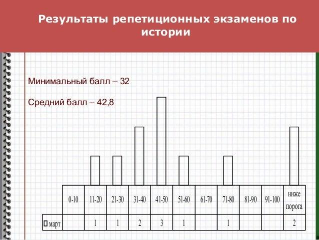 Результаты репетиционных экзаменов по истории март 1 1 2 3 1 1 2 0-10 11-20 21-30 31-40 41-50 51-60 61-70 71-80 81-90 91-1...