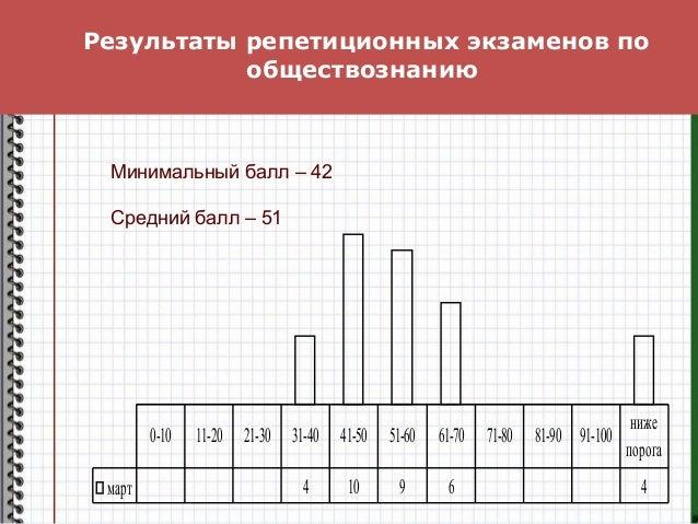 Результаты репетиционных экзаменов по обществознанию март 4 10 9 6 4 0-10 11-20 21-30 31-40 41-50 51-60 61-70 71-80 81-90 ...