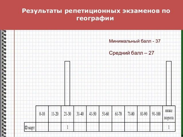 Результаты репетиционных экзаменов по географии март 1 1 0-10 11-20 21-30 31-40 41-50 51-60 61-70 71-80 81-90 91-100 ниже ...