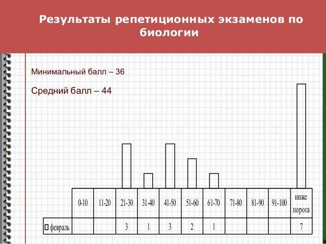 Результаты репетиционных экзаменов по биологии февраль 3 1 3 2 1 7 0-10 11-20 21-30 31-40 41-50 51-60 61-70 71-80 81-90 91...