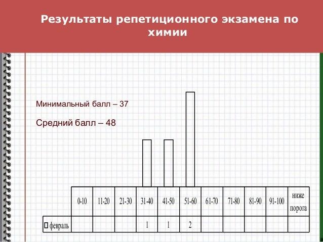 Результаты репетиционного экзамена по химии февраль 1 1 2 0-10 11-20 21-30 31-40 41-50 51-60 61-70 71-80 81-90 91-100 ниже...