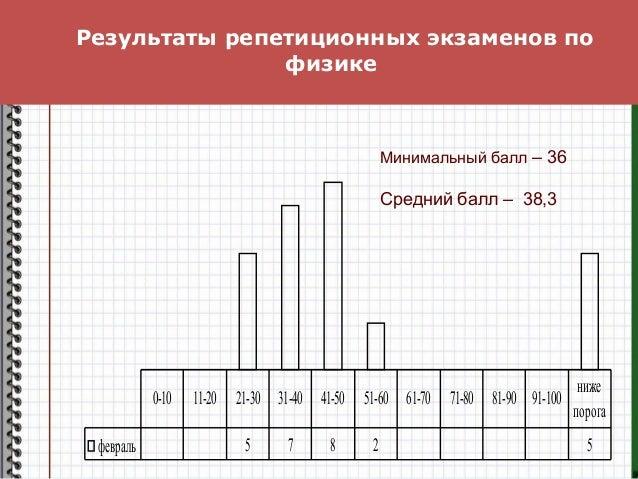 Результаты репетиционных экзаменов по физике февраль 5 7 8 2 5 0-10 11-20 21-30 31-40 41-50 51-60 61-70 71-80 81-90 91-100...