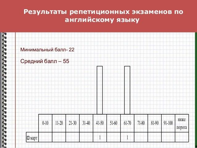 Результаты репетиционных экзаменов по английскому языку март 1 1 0-10 11-20 21-30 31-40 41-50 51-60 61-70 71-80 81-90 91-1...