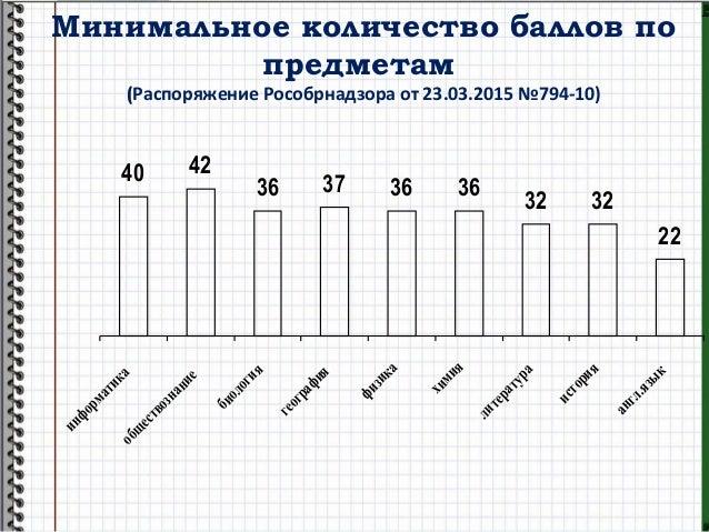 Минимальное количество баллов по предметам (Распоряжение Рособрнадзора от 23.03.2015 №794-10) 40 42 36 37 36 36 32 32 22 и...