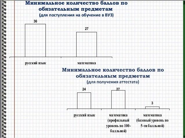 Минимальное количество баллов по обязательным предметам (для поступления на обучение в ВУЗ) 36 27 русский язык математика ...