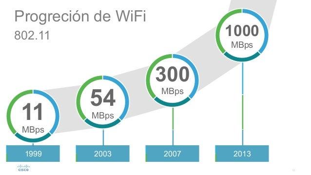 10 2003 20132007 1000 MBps 300 MBps Progreción de WiFi 802.11 54 MBps11 MBps 1999