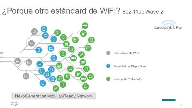 13 ¿Porque otro estándard de WiFi? 802.11ac Wave 2 Standard Network Infrastructure Nacimiento de WiFi Densidad de Disposit...