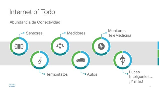 14 Internet of Todo Abundancia de Conectividad Sensores Luces Inteligentes… ¡Y más! AutosTermostatos Medidores Monitores T...