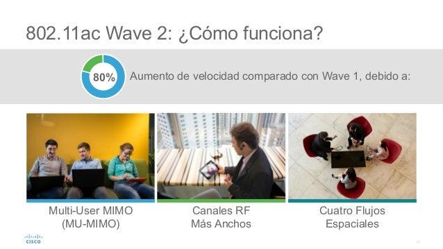 17 802.11ac Wave 2: ¿Cómo funciona? Multi-User MIMO (MU-MIMO) Canales RF Más Anchos Cuatro Flujos Espaciales Aumento de ve...