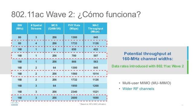 19 802.11ac Wave 2: ¿Cómo funciona? BW (MHz) # Spatial Streams MCS (QAMr5/6) PHY Rate (Mbps) MAC Throughput (Mbps)* 80 3 2...