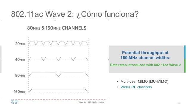 20 802.11ac Wave 2: ¿Cómo funciona? BW (MHz) # Spatial Streams MCS (QAMr5/6) PHY Rate (Mbps) MAC Throughput (Mbps)* 80 3 2...