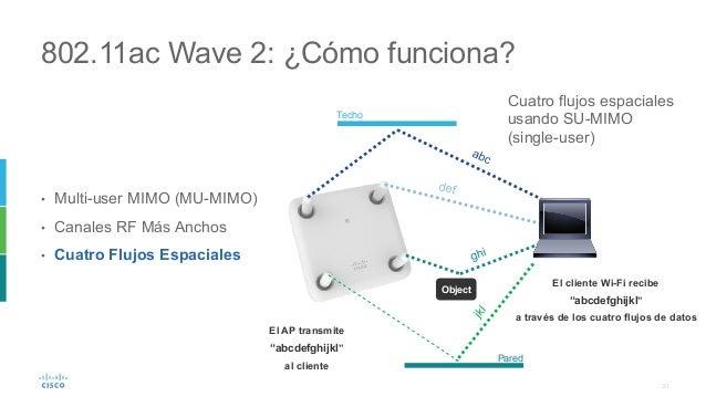 21 802.11ac Wave 2: ¿Cómo funciona? • Multi-user MIMO (MU-MIMO) • Canales RF Más Anchos • Cuatro Flujos Espaciales Obje...