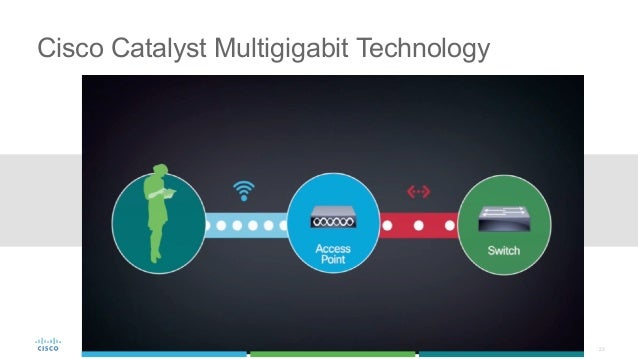 23 Cisco Catalyst Multigigabit Technology