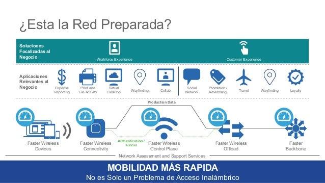 24 ¿Esta la Red Preparada? MOBILIDAD MÁS RAPIDA No es Solo un Problema de Acceso Inalámbrico Faster Wireless Devices Faste...