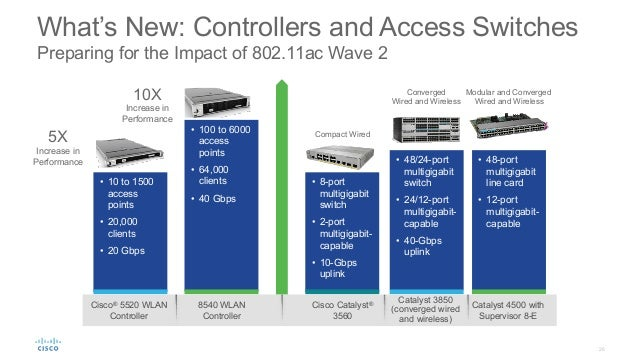 26 What's New: Controllers and Access Switches Preparing for the Impact of 802.11ac Wave 2 • 10 to 1500 access points • ...