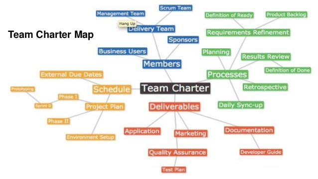 Facilitating Chartering Activities