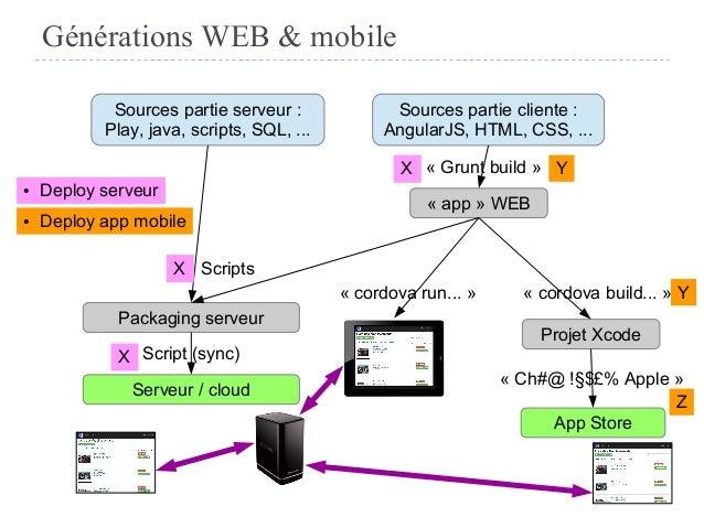 Générations WEB & mobile Sources partie serveur : Play, java, scripts, SQL, ... Sources partie cliente : AngularJS, HTML, ...