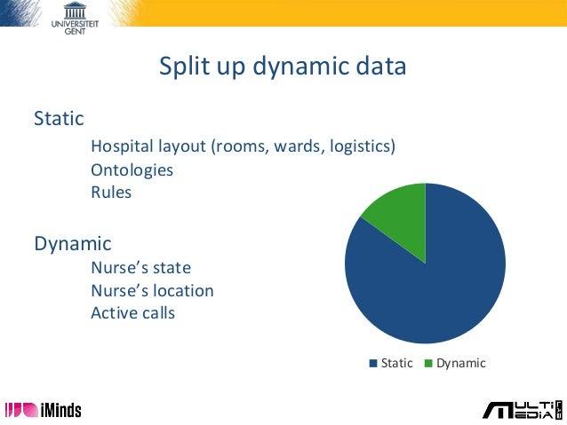 Split up dynamic data Static Hospital layout (rooms, wards, logistics) Ontologies Rules Dynamic Nurse's state Nurse's loca...