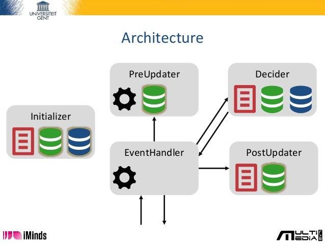 Architecture Initializer Decider PostUpdater PreUpdater EventHandler
